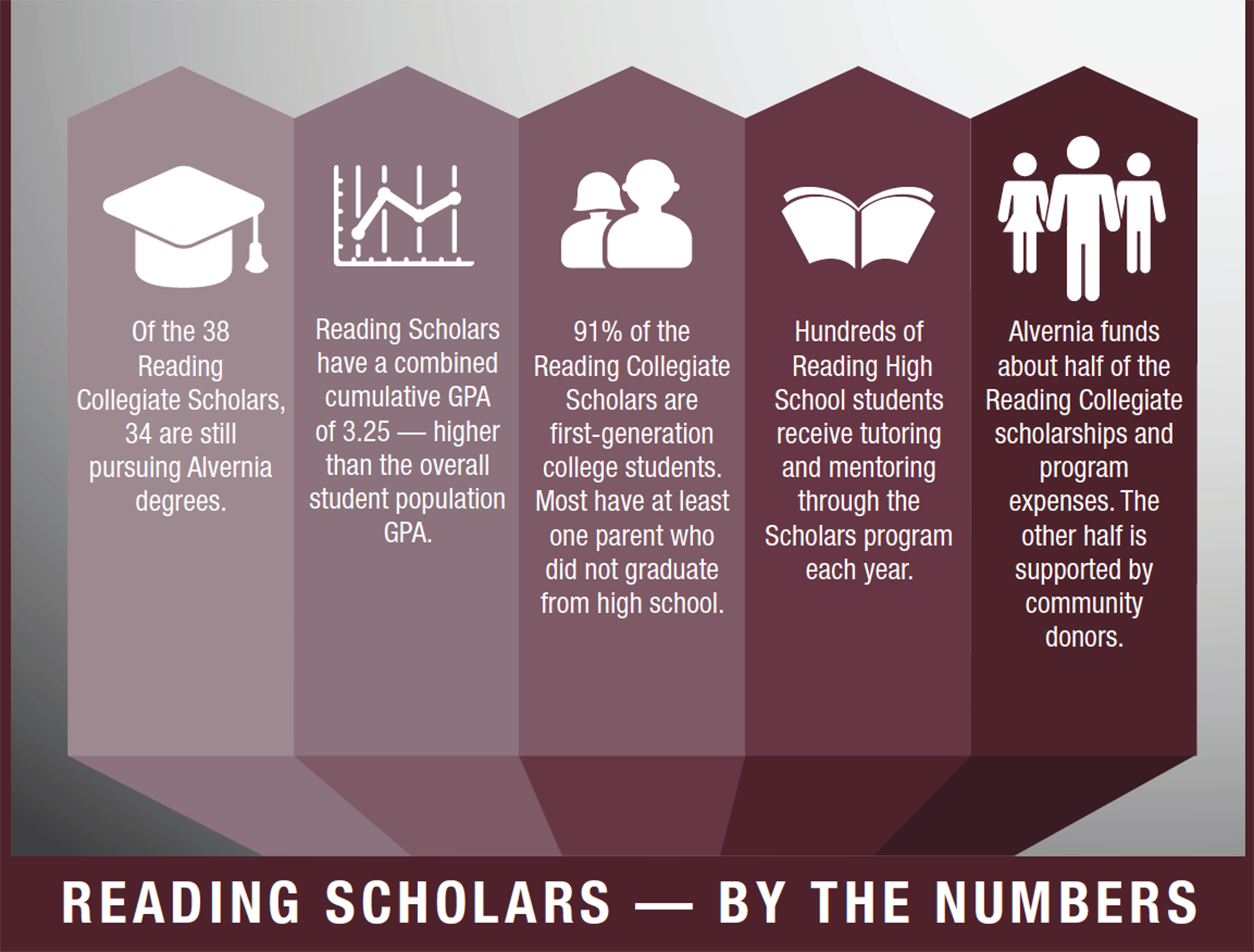 Graphic showing Reading Scholar information in article